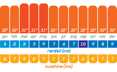 Maldives climate by month